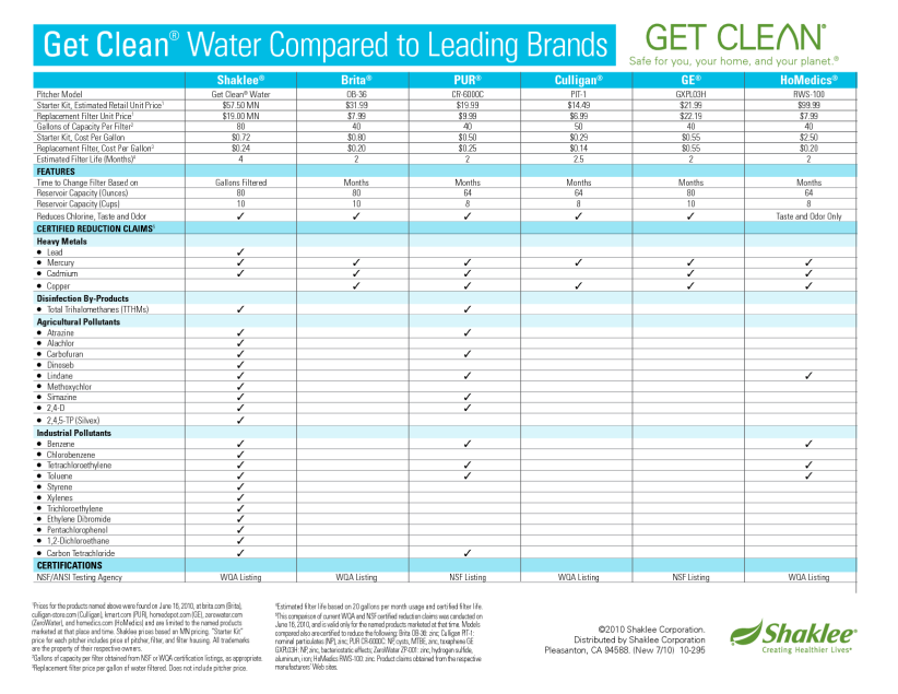 Shaklee Water Filter Comparison Chart_2010